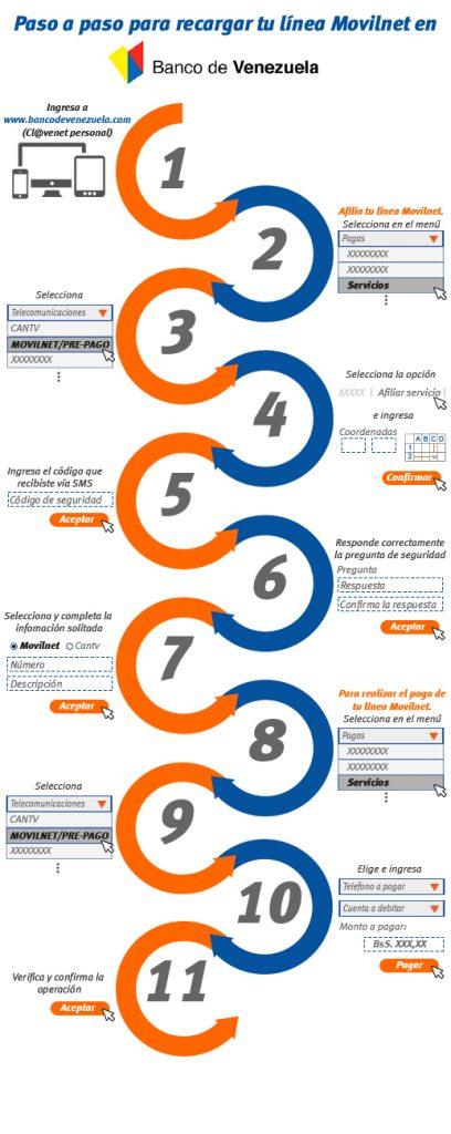 Pasos Recarga Movilnet Banco Venezuela